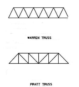 the history of bridge design from the romans to the warren truss Other articles where truss bridge is discussed: building construction: timber and metal construction:column show the timber lattice truss bridges used by roman armies to cross the danube the truss, a hollowed-out beam with the forces concentrated in a triangulated network of linear members, was apparently a roman invention no evidence of their theoretical understanding of it exists, but.
